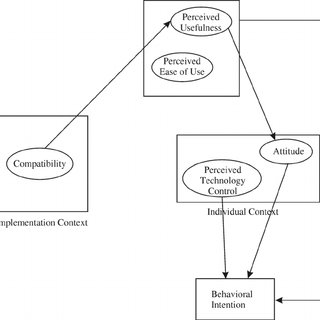 Triangulation of behavioural and design science research