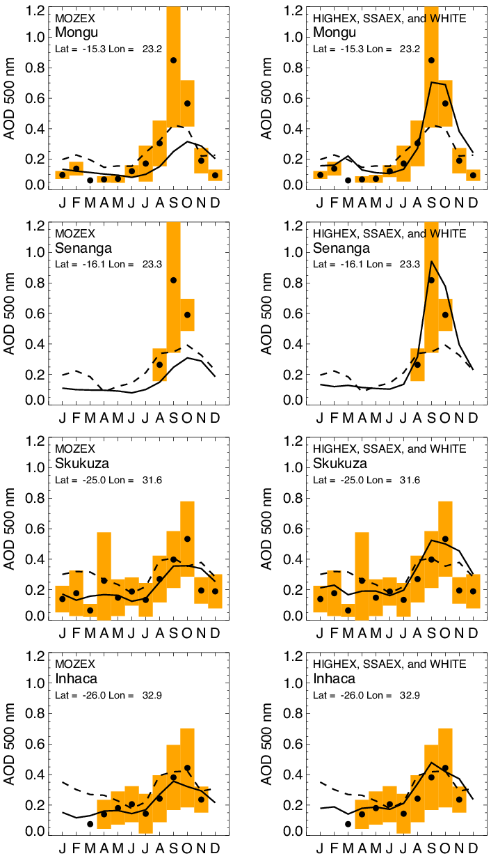 hight resolution of comparison of simulated solid black lines aod to monthly mean climatological observations from