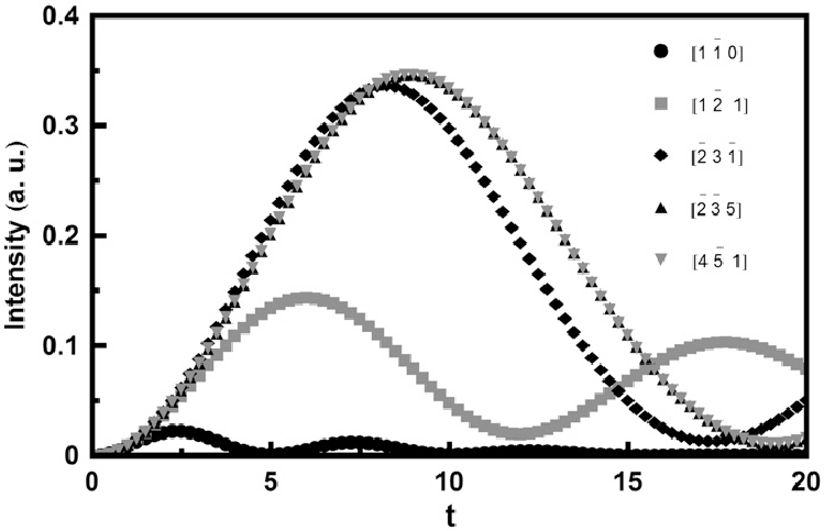 Variation in the intensity of the 111 reflection for Ag as