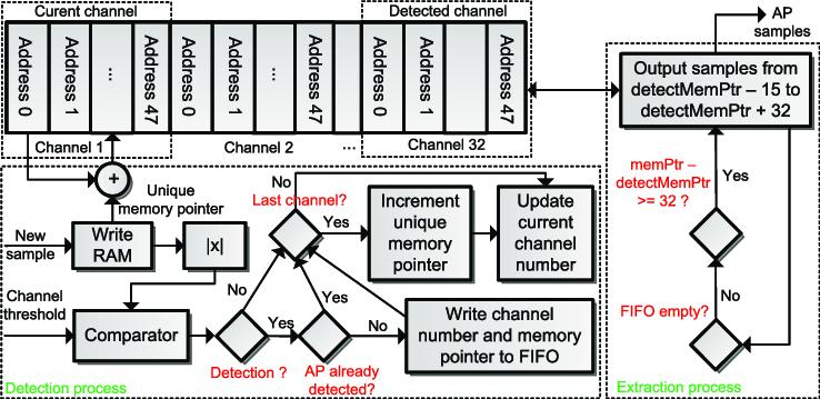 Block diagram illustrating the implemented spike detector