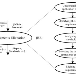 Stage 1: the requirements elicitation process in detail