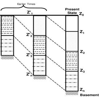 (PDF) BURIAL ANALYSIS AND EVOLUTION HISTORY OF CHAD BASIN