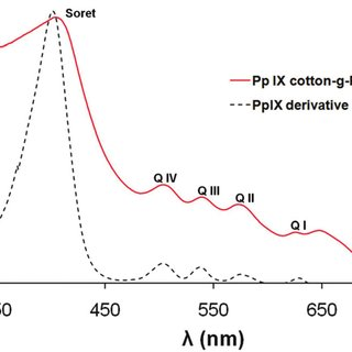 ATR-FTIR spectra (4000-600 cm −1 ) of unmodified cotton (a