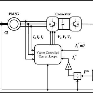 Wound rotor induction generator with variable-slip