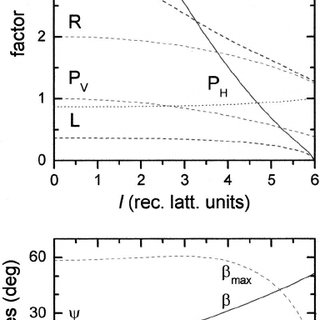(PDF) Geometry-independent intensity correction factors