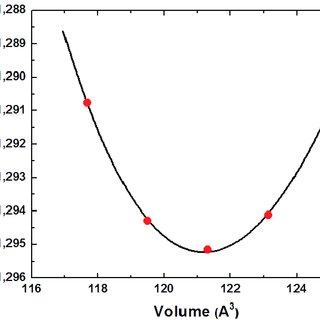 (PDF) Structural, Magnetic and Electronic Properties of