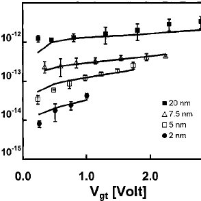 V data of nominal gate length NMOS devices from 350 nm