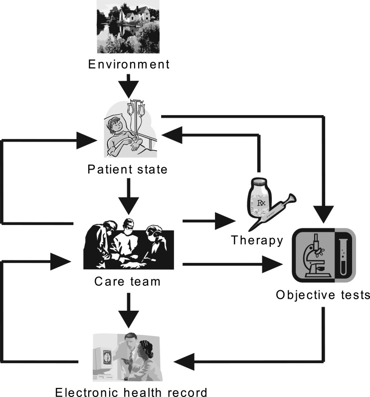 Feedback loops in the electronic health record. The state