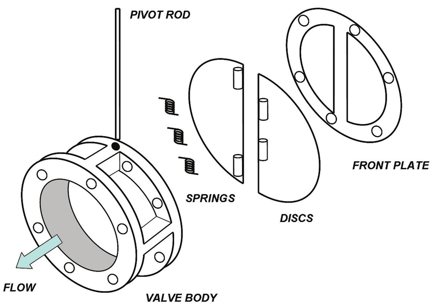 11. Diagram of the components of a double-disc swinging