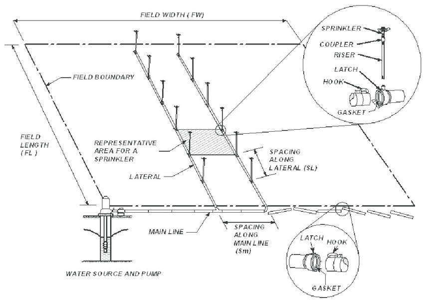 1. Components and general layout of sprinkler irrigation