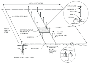 1 Components and general layout of sprinkler irrigation systems | Download Scientific Diagram