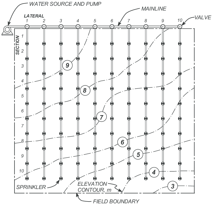 14. PLAN VIEW OF FIELD IRRIGATED WITH A SOLID SET