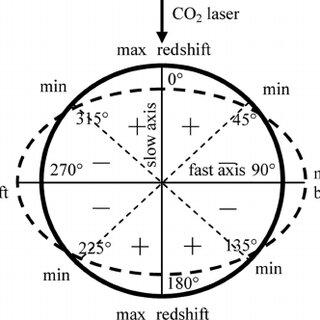 (Color online) (a) Resonant wavelength and (b) peak