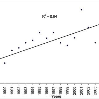 (PDF) Identification of major factors affecting spatial