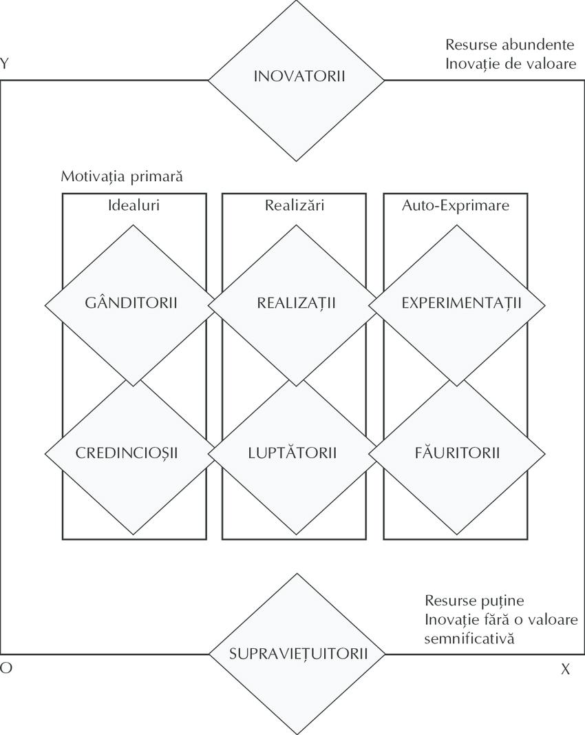Sistemul VALS sursa: http://www.sric-bi.com/VALS