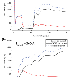 anode voltage vs 71 ga ion current for an applied cathode heating current of 340 a [ 753 x 1051 Pixel ]