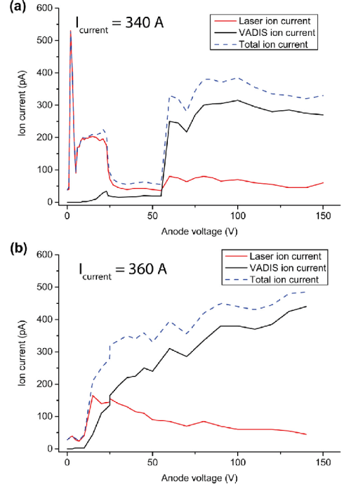 small resolution of anode voltage vs 71 ga ion current for an applied cathode heating current of 340 a