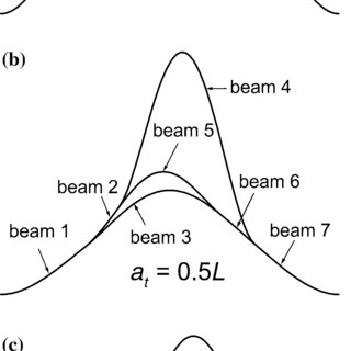 (a) A model of a beam with two overlapping delaminations