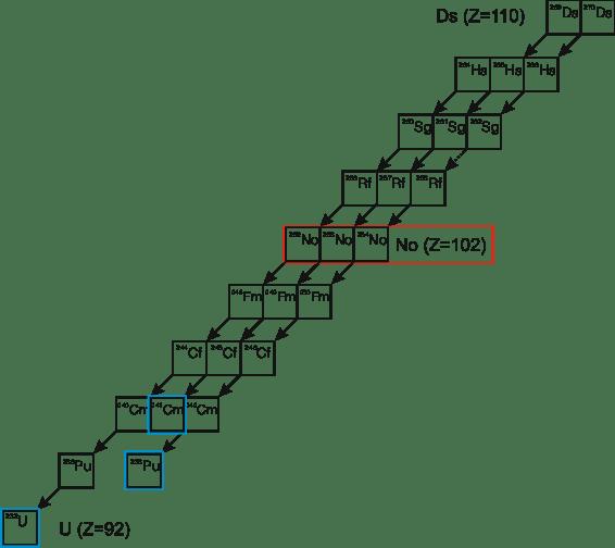 Penning trap mass measurements of transfermium elements
