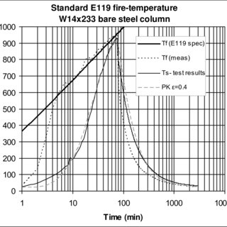 (PDF) Thermal Performance of Fire Resistive Materials III