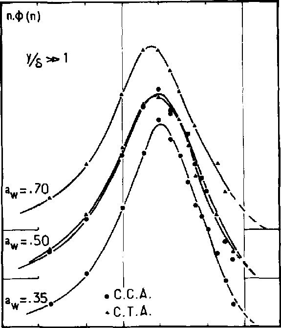 Spectral density of the signals at various overheat ratios