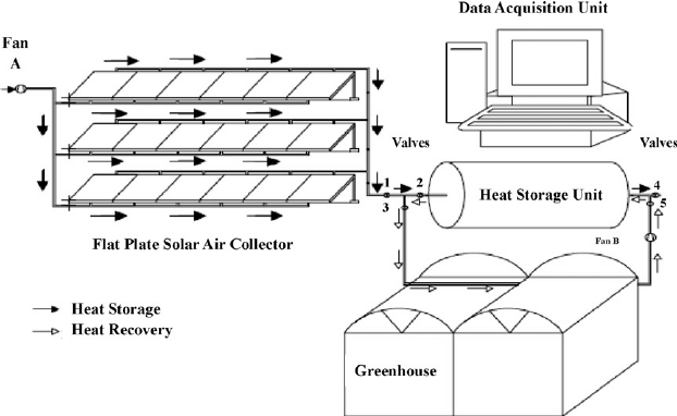 The arrangement of the heat storage and greenhouse heating
