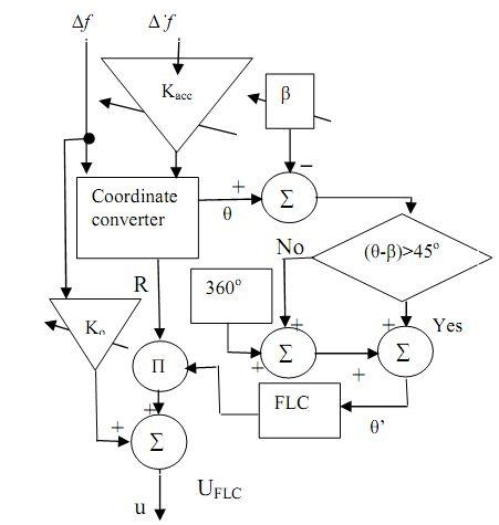 Block Diagram Of Fuzzy Logic Controller
