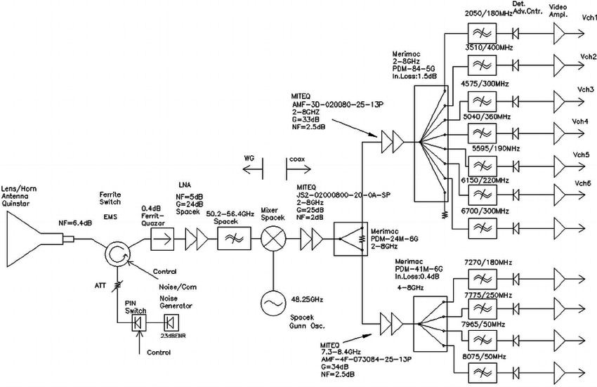 Block diagram of 55-GHz GSR . The same diagram applies for