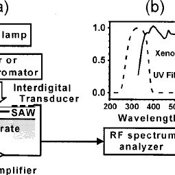 (PDF) Visible–blind photoresponse of GaN-based surface
