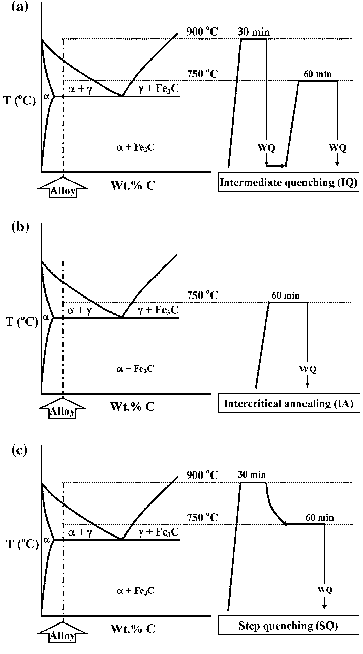 hight resolution of schematic presentation of the three kinds of heat treatment schedules studied a iq