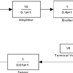 Block diagram of AVR system along with PID controller