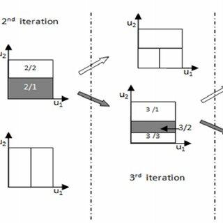Schematic diagram of the pH neutralization process
