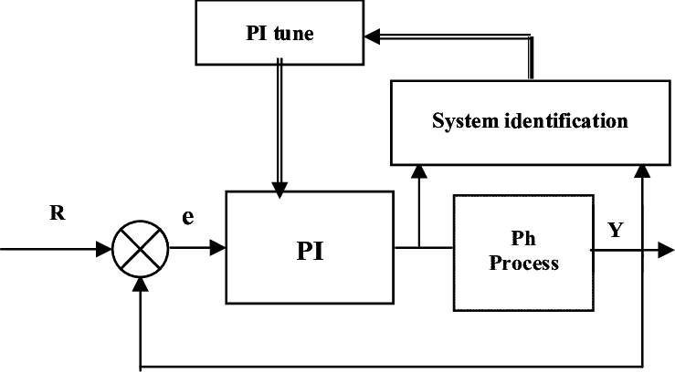 Block diagram representation of proposed system