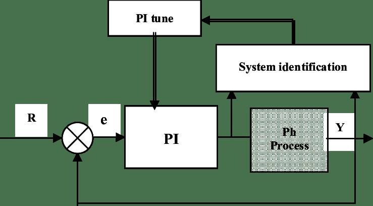 Block diagram representation of proposed system