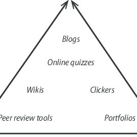3. Example peer review comments for a writing assignment