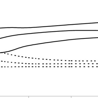 (PDF) Modelling the Effects of Vegetation on Stability of