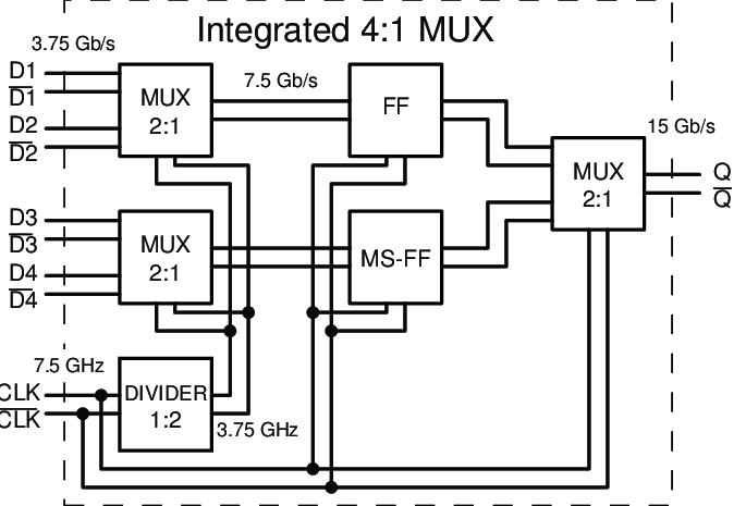 Top-level block diagram of the 4:1 data multiplexer