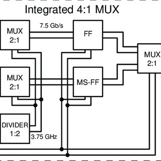 (PDF) A 15 Gb/s 4:1 parallel–to–serial data multiplexer in