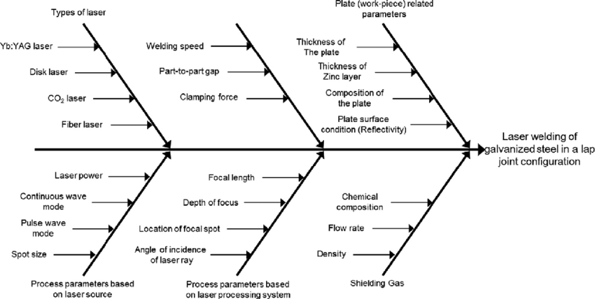 Cause and effect diagram for laser welding of galvanized