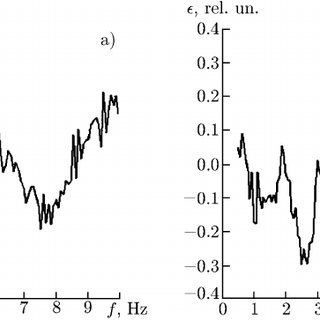 Spectrograms of the H r component for IRI-2001 (left) and