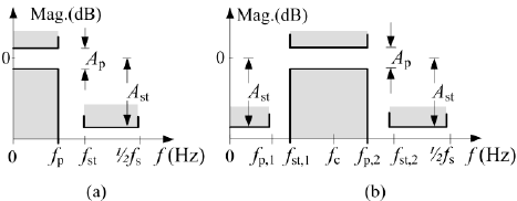 Filter design parameters for: low-pass filter (a); band