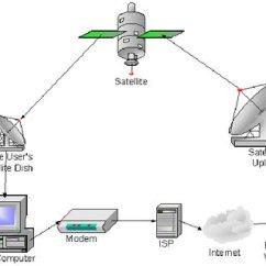Wired Home Network Diagram 1988 Mazda B2200 Radio Wiring 1 Hardware Firewall Download Scientific Satellite Broadband Architecture
