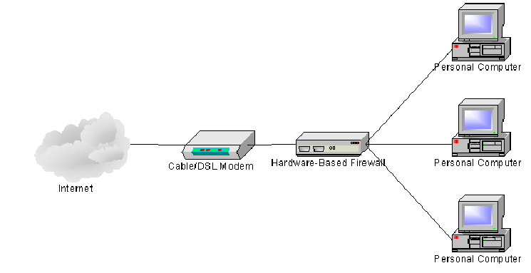 1 Hardware Firewall Network Diagram Figure 2 Of 30