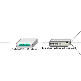 wired home network diagram 2005 ford explorer xlt stereo wiring 1 hardware firewall download scientific