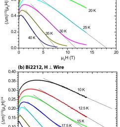 kramer function plots of the bi2212 round wire and bi2223 flat tape download scientific diagram [ 850 x 1358 Pixel ]