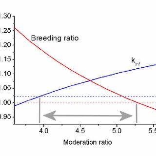 (PDF) Parametric studies on the fuel salt composition in