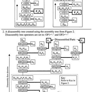 (PDF) Modeling automatic assembly and disassembly