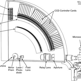 Optical schematics of a rotating mirror framing camera