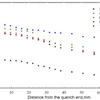 Cooling rate curves of Jominy End Quench bars of cast