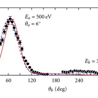 (PDF) The Distorted-Wave Born Approach for Calculating